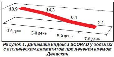 крема Деласкин